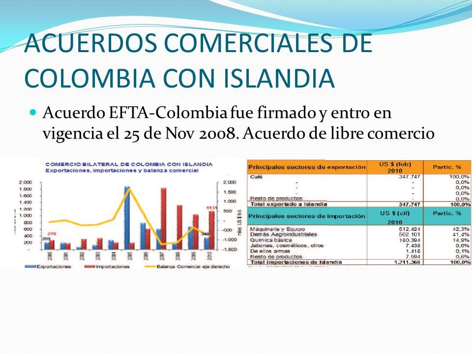 ACUERDOS COMERCIALES DE COLOMBIA CON ISLANDIA