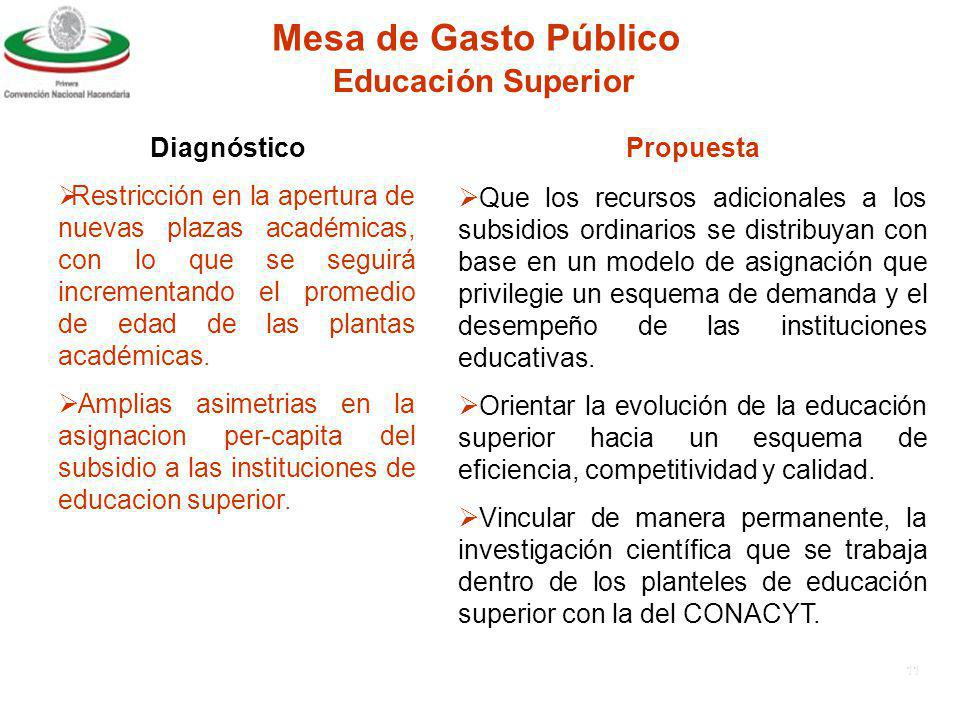 Mesa de Gasto Público Educación Superior Diagnóstico Propuesta