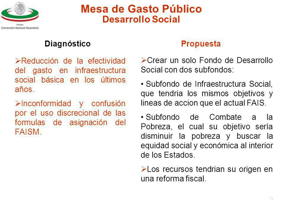 Mesa de Gasto Público Desarrollo Social Diagnóstico Propuesta