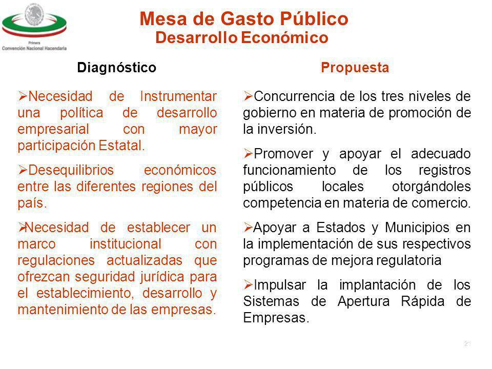 Mesa de Gasto Público Desarrollo Económico Diagnóstico Propuesta