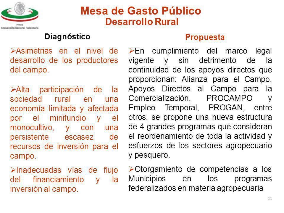 Mesa de Gasto Público Desarrollo Rural Diagnóstico Propuesta