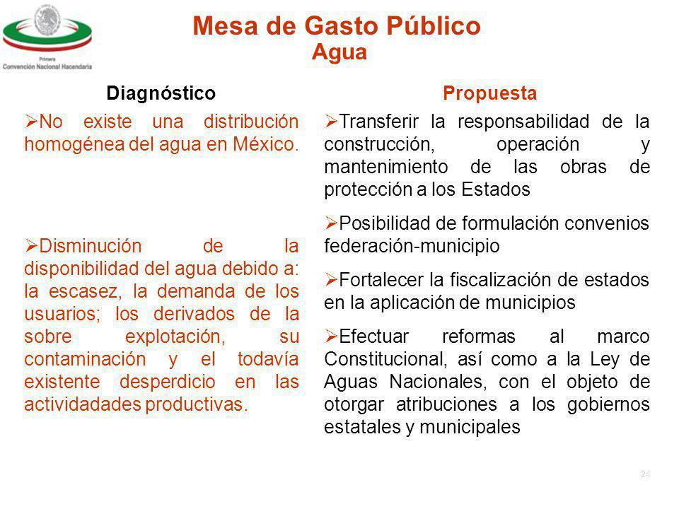 Mesa de Gasto Público Agua Diagnóstico Propuesta