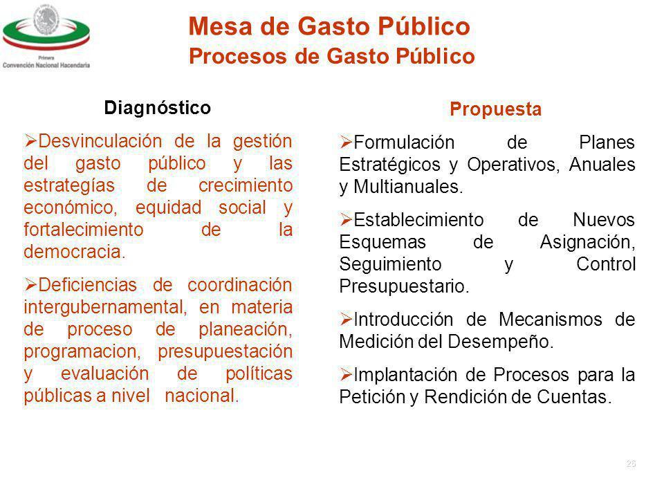 Procesos de Gasto Público
