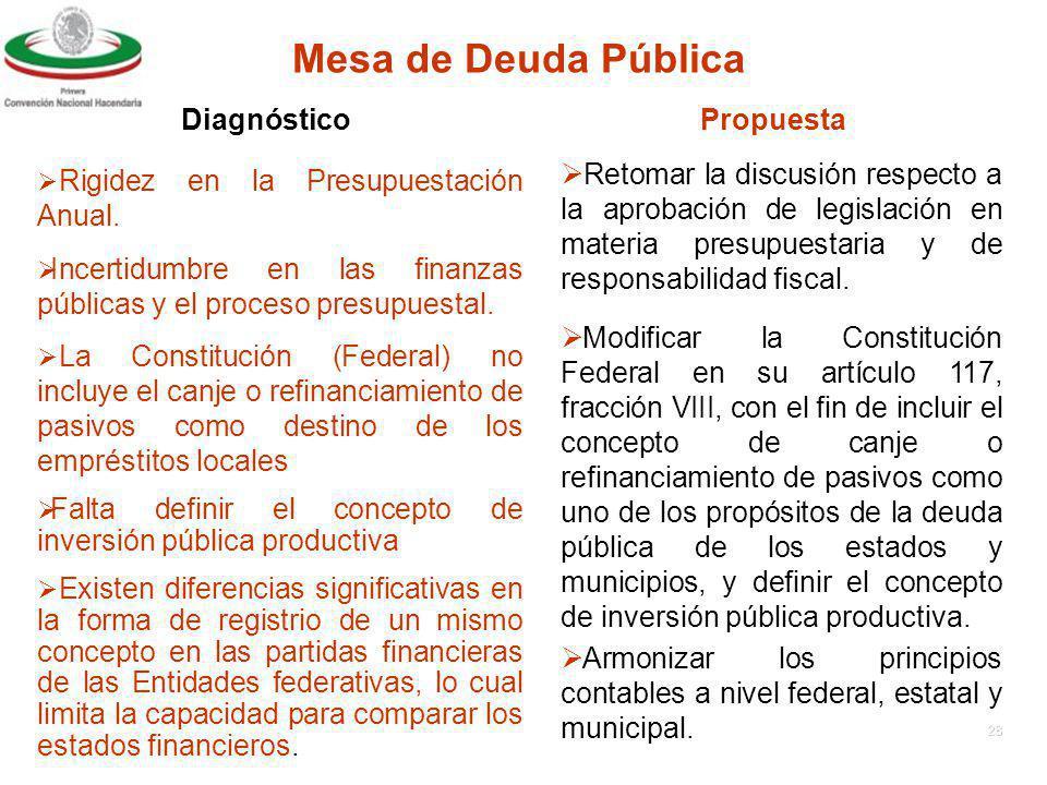 Mesa de Deuda Pública Diagnóstico Propuesta
