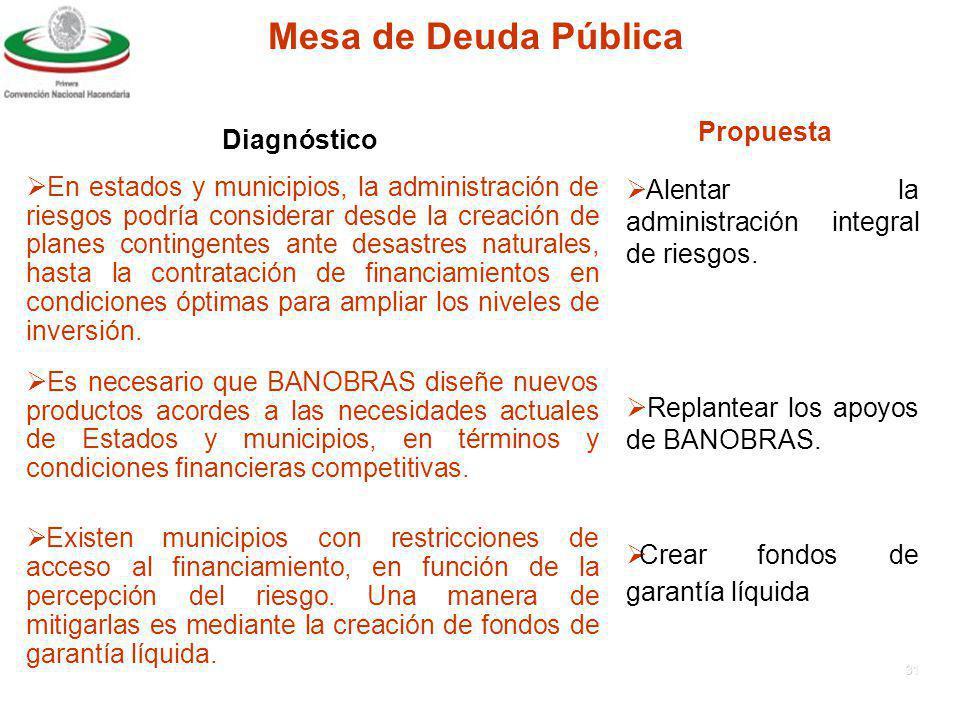 Mesa de Deuda Pública Propuesta Diagnóstico