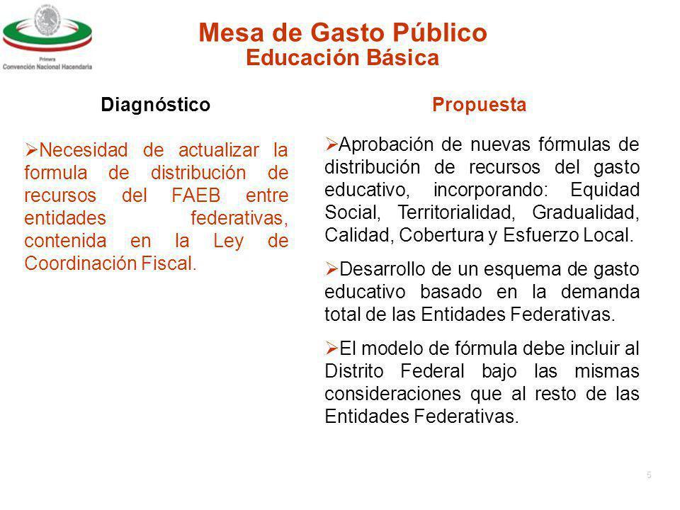 Mesa de Gasto Público Educación Básica Diagnóstico Propuesta