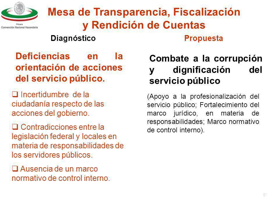 Mesa de Transparencia, Fiscalización y Rendición de Cuentas