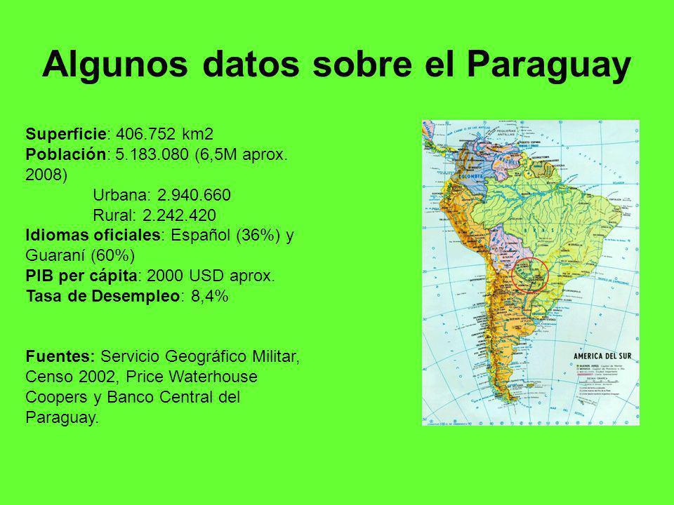 Algunos datos sobre el Paraguay