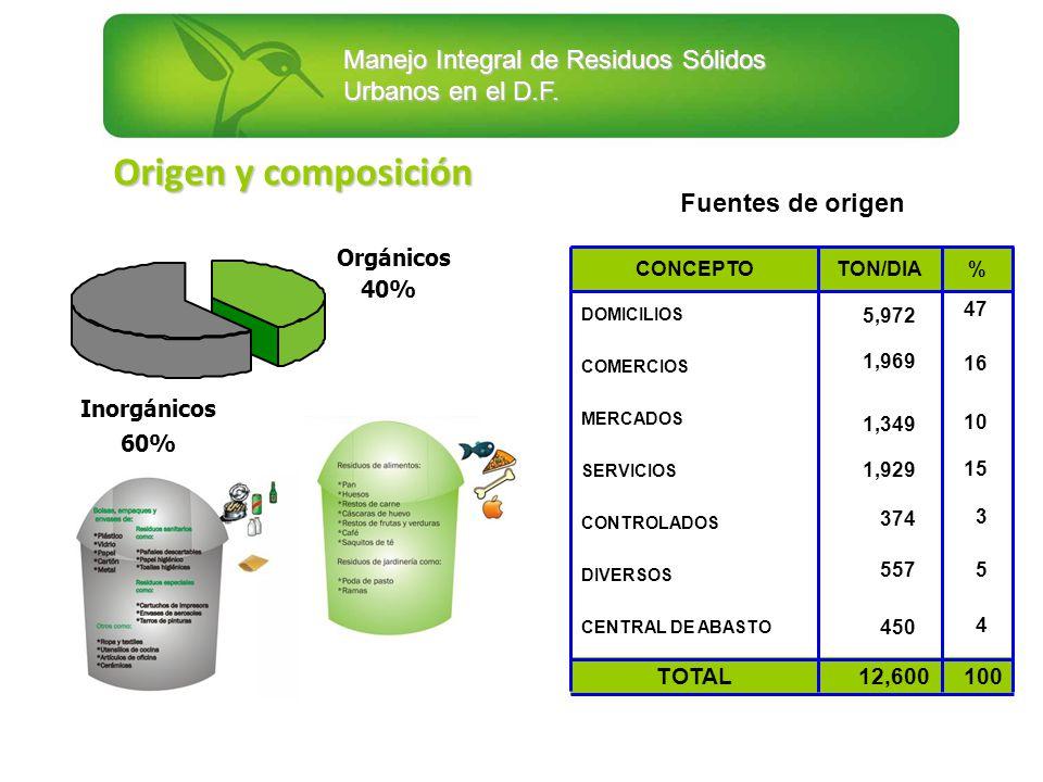 Origen y composición Fuentes de origen Orgánicos 40% Inorgánicos 60%