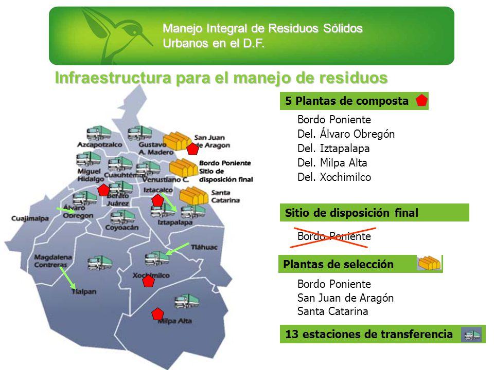 Infraestructura para el manejo de residuos