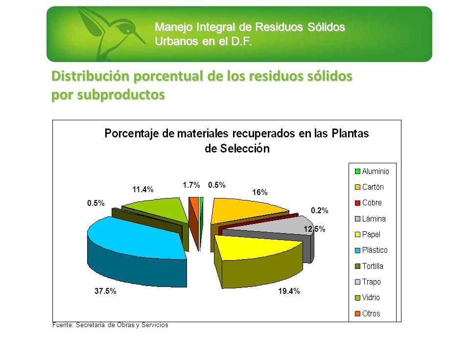 Distribución porcentual de los residuos sólidos por subproductos