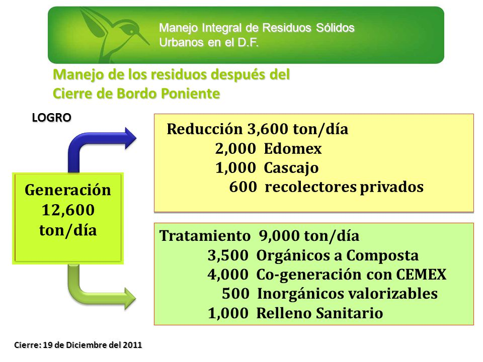 Generación 12,600 ton/día Manejo de los residuos después del