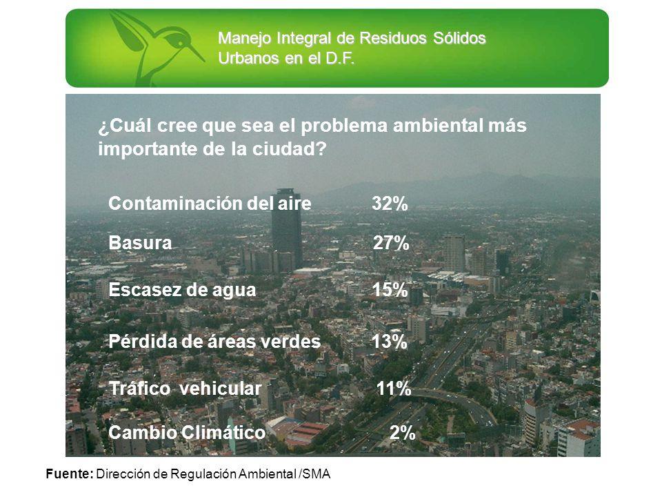 ¿Cuál cree que sea el problema ambiental más importante de la ciudad