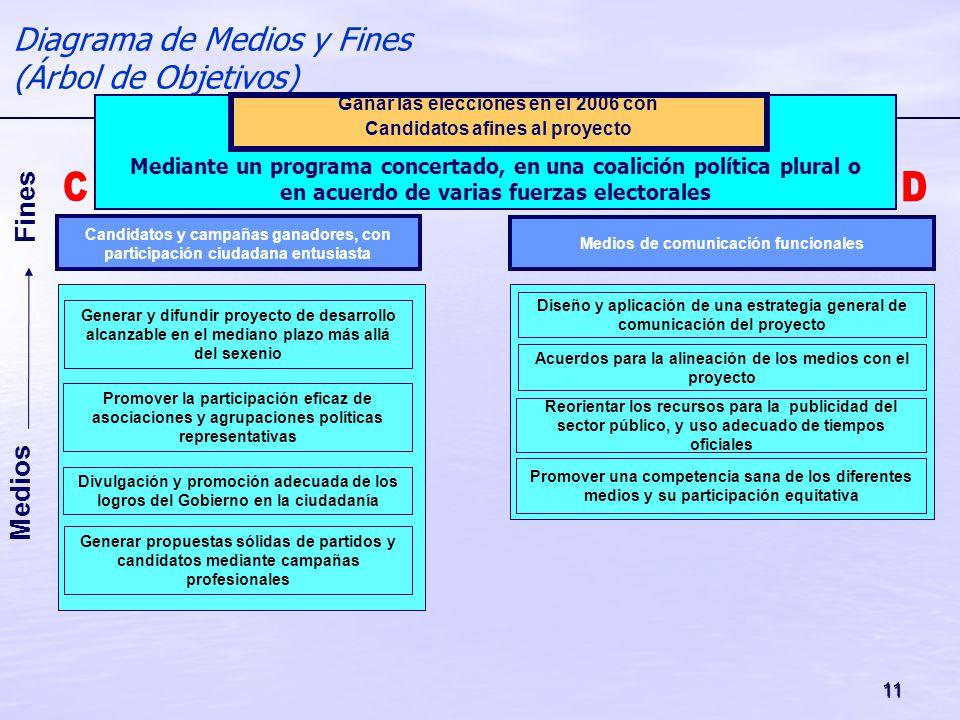 Diagrama de Medios y Fines (Árbol de Objetivos)