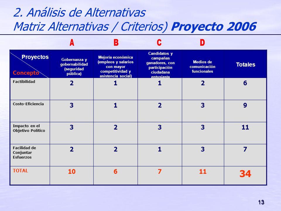 2. Análisis de Alternativas Matriz Alternativas / Criterios) Proyecto 2006