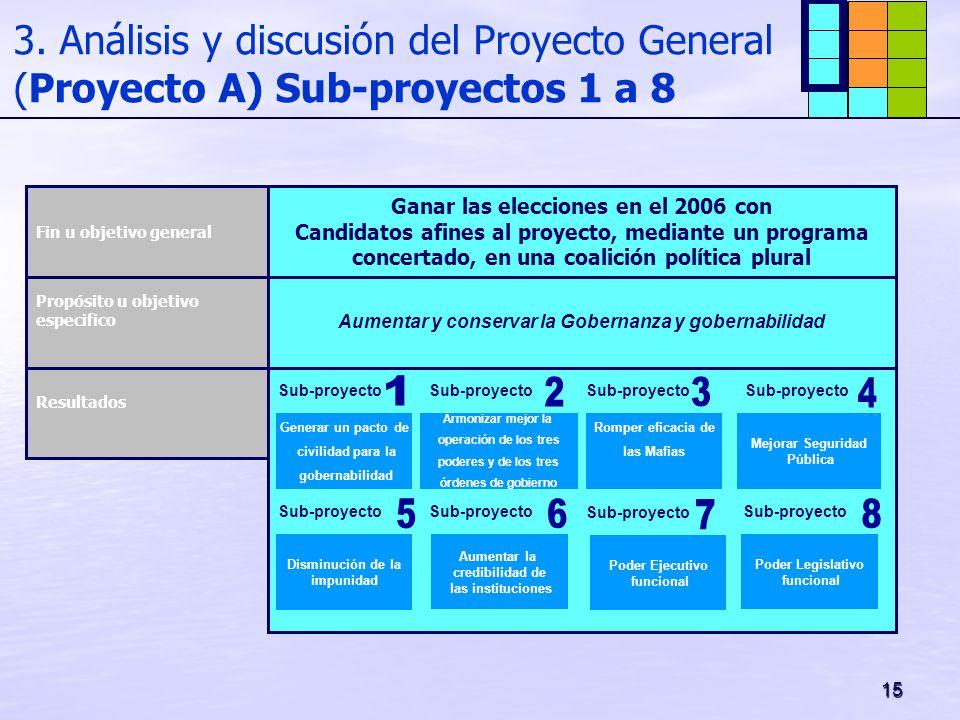 3. Análisis y discusión del Proyecto General (Proyecto A) Sub-proyectos 1 a 8