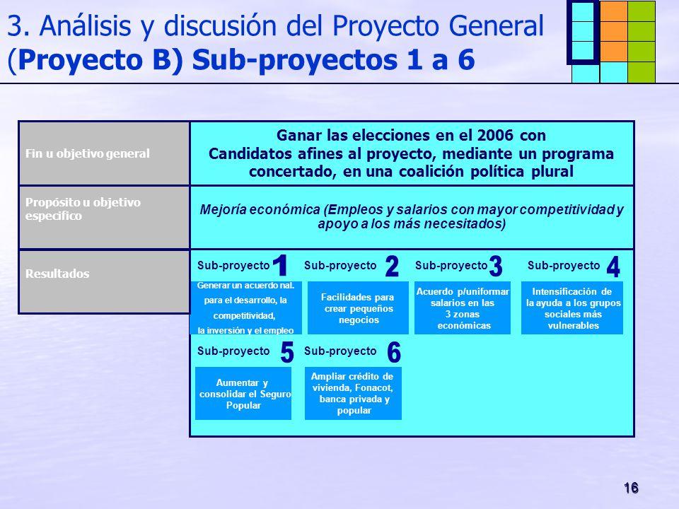 Ganar las elecciones en el 2006 con la inversión y el empleo