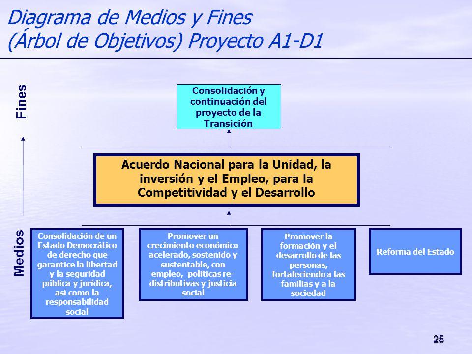 Diagrama de Medios y Fines (Árbol de Objetivos) Proyecto A1-D1