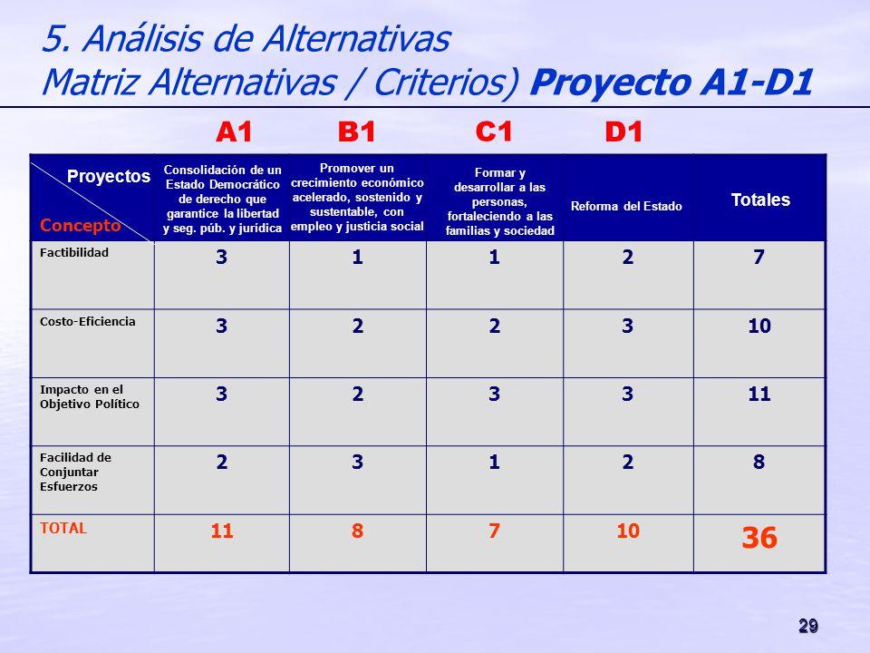 5. Análisis de Alternativas Matriz Alternativas / Criterios) Proyecto A1-D1