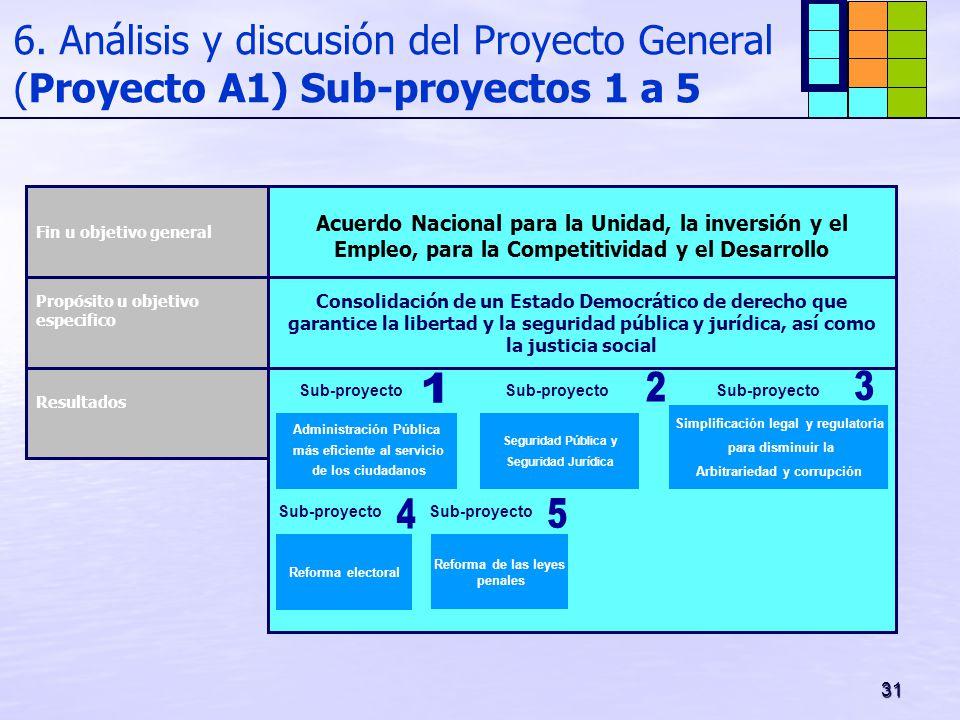 6. Análisis y discusión del Proyecto General (Proyecto A1) Sub-proyectos 1 a 5