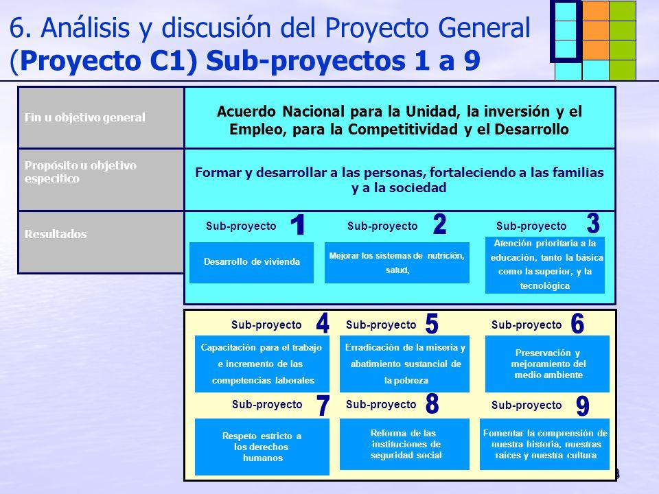 6. Análisis y discusión del Proyecto General (Proyecto C1) Sub-proyectos 1 a 9