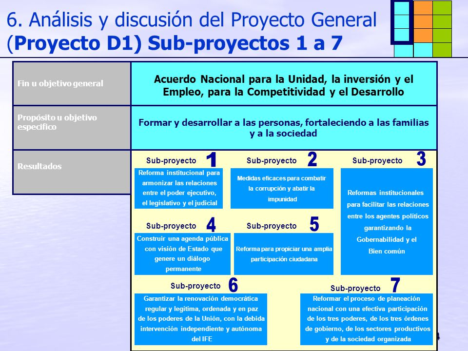 6. Análisis y discusión del Proyecto General (Proyecto D1) Sub-proyectos 1 a 7