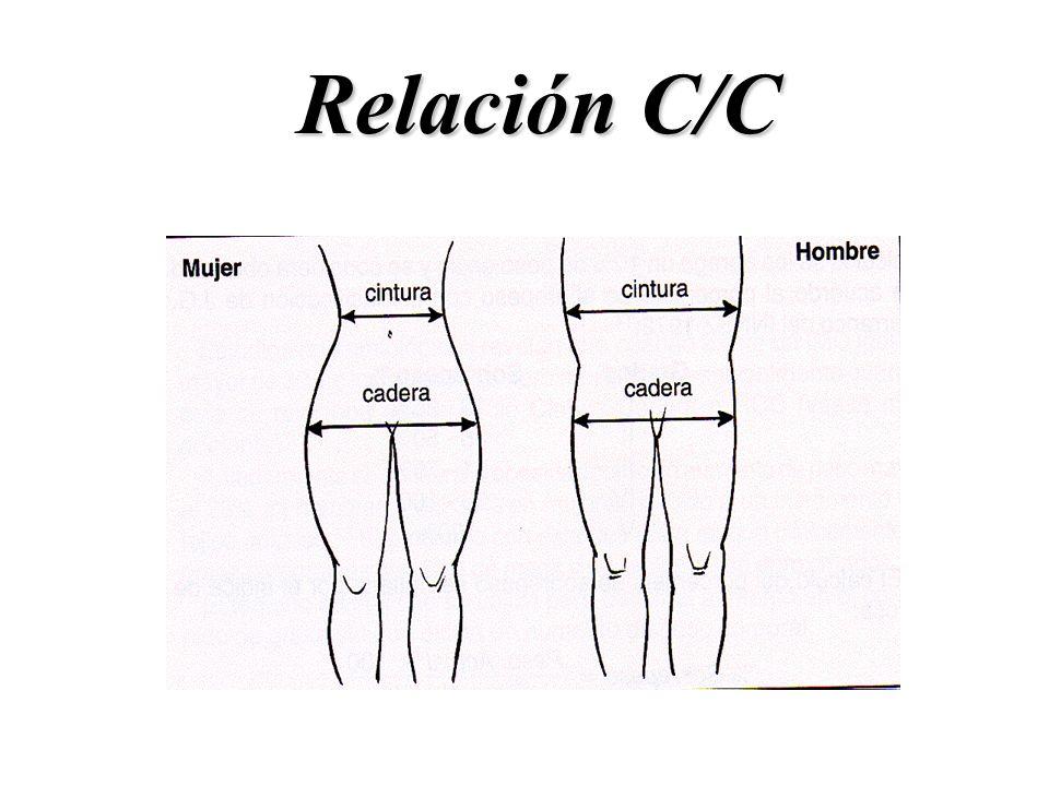 Relación C/C