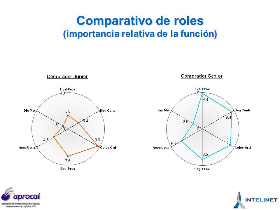 Comparativo de roles (importancia relativa de la función)