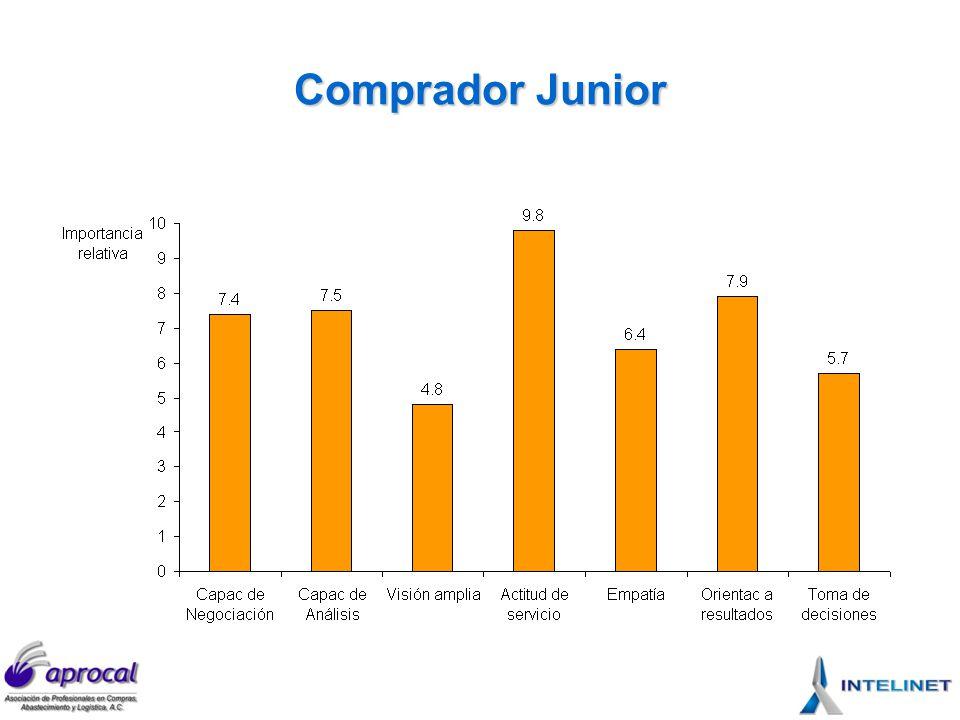 Comprador Junior