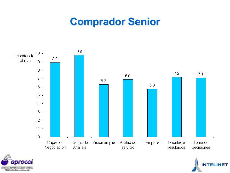 Comprador Senior