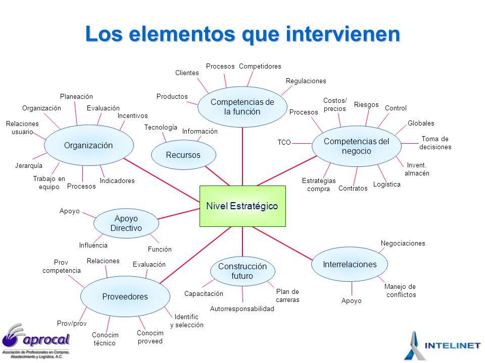 Los elementos que intervienen