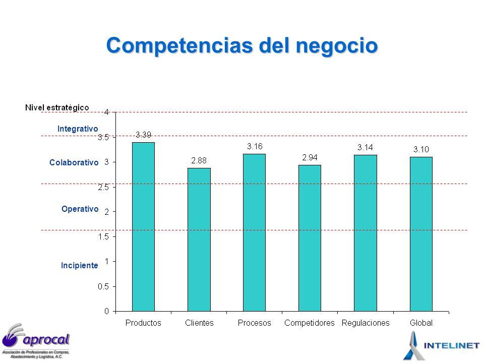 Competencias del negocio