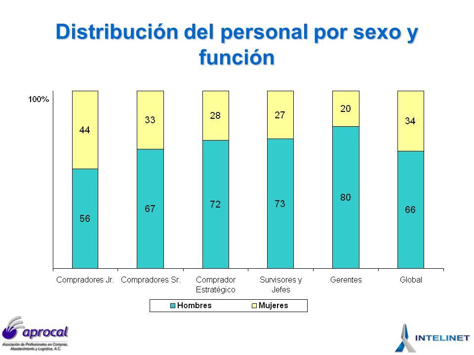 Distribución del personal por sexo y función