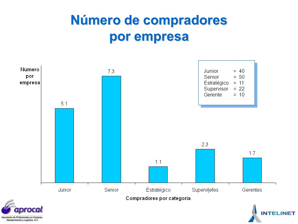 Número de compradores por empresa