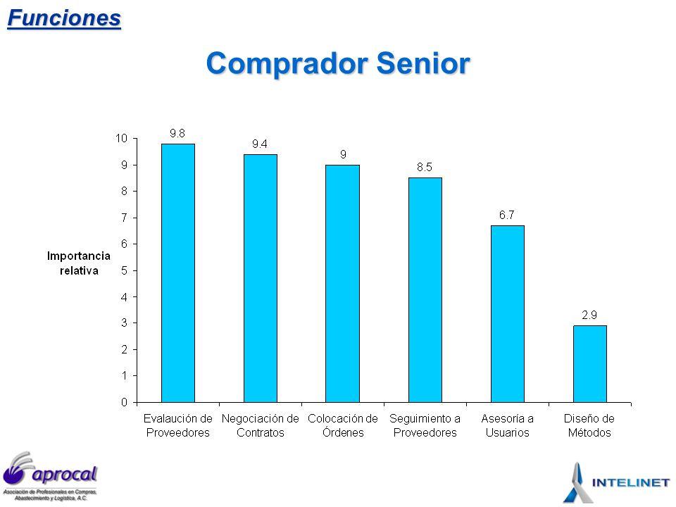 Funciones Comprador Senior