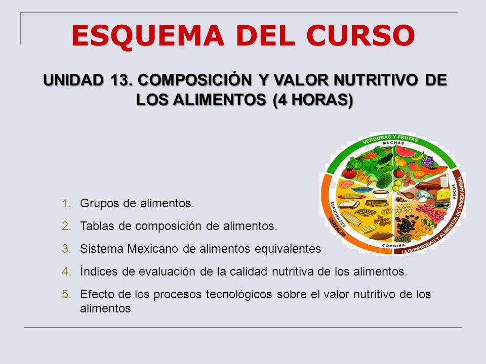UNIDAD 13. COMPOSICIÓN Y VALOR NUTRITIVO DE LOS ALIMENTOS (4 HORAS)