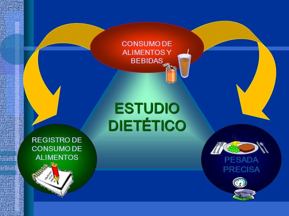 CONSUMO DE ALIMENTOS Y BEBIDAS REGISTRO DE CONSUMO DE ALIMENTOS