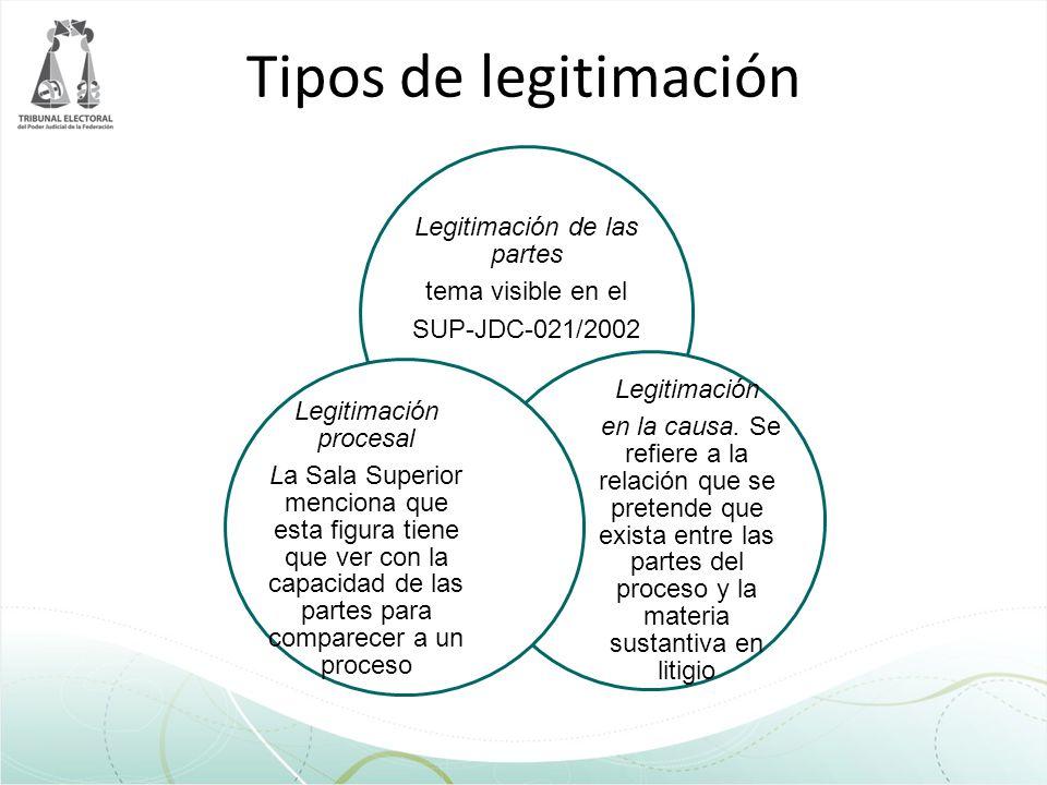 Tipos de legitimación Legitimación Legitimación procesal