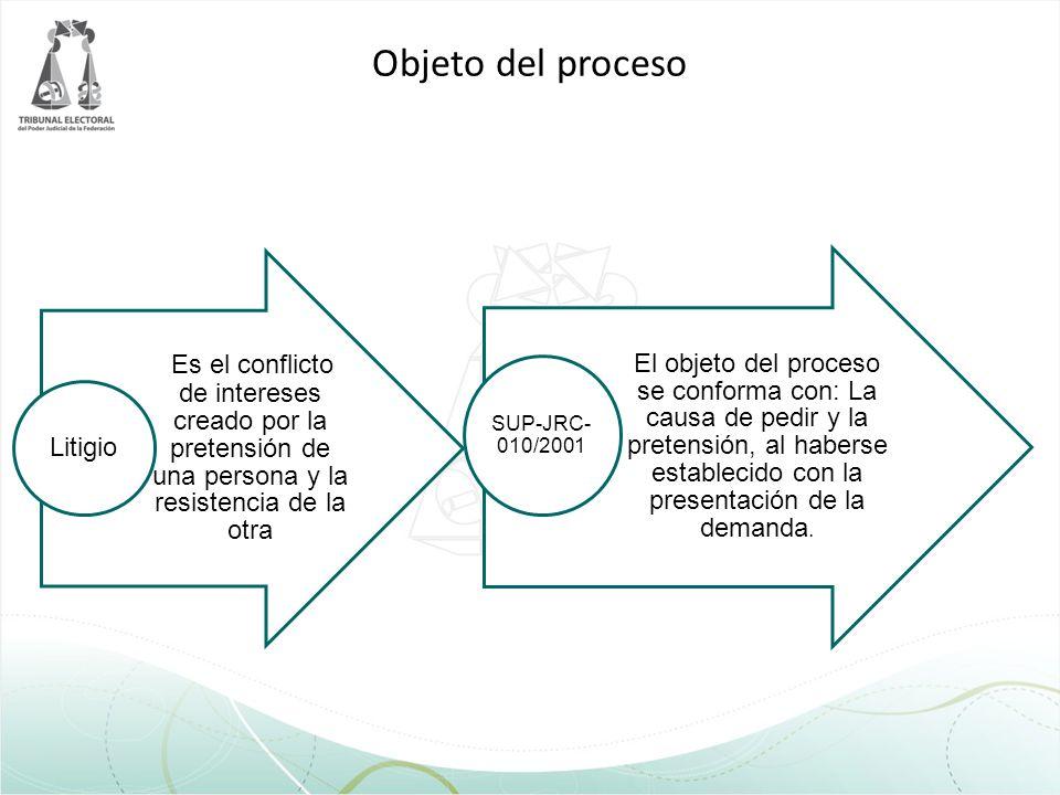 Objeto del proceso Litigio. Es el conflicto de intereses creado por la pretensión de una persona y la resistencia de la otra.