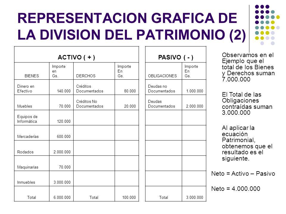 REPRESENTACION GRAFICA DE LA DIVISION DEL PATRIMONIO (2)