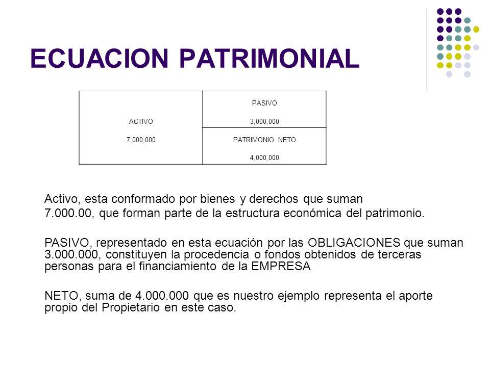 ECUACION PATRIMONIAL PASIVO. ACTIVO. 3,000,000. 7,000,000. PATRIMONIO NETO. 4,000,000.