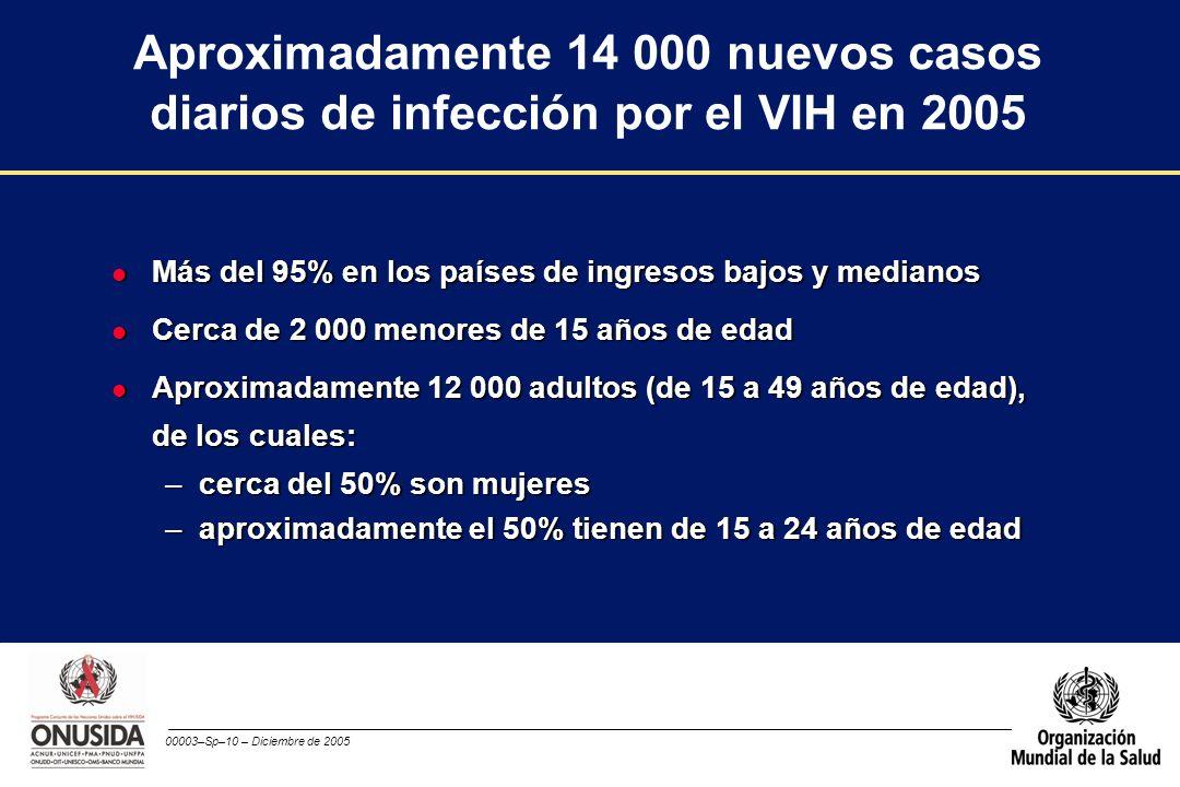 Aproximadamente 14 000 nuevos casos diarios de infección por el VIH en 2005