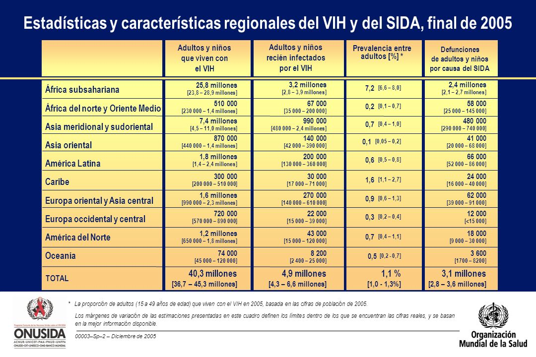Estadísticas y características regionales del VIH y del SIDA, final de 2005