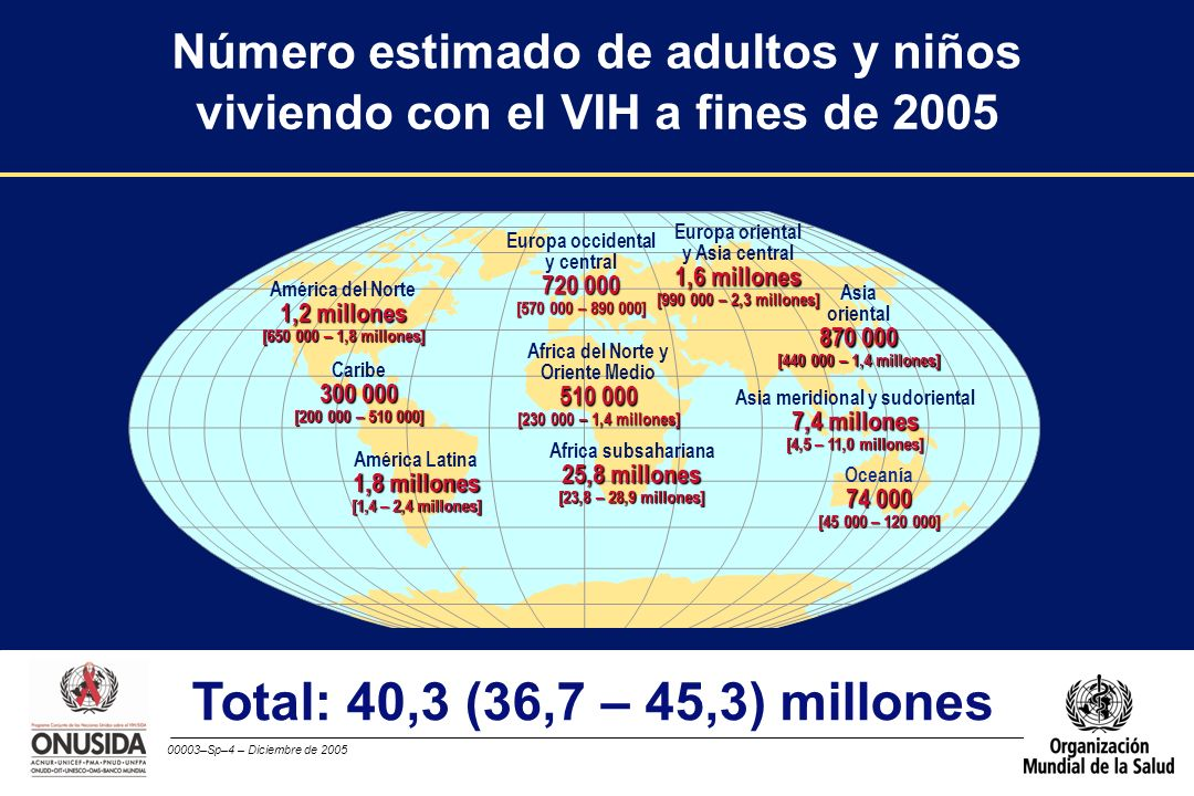 Número estimado de adultos y niños viviendo con el VIH a fines de 2005