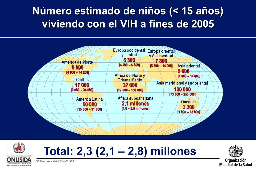 Número estimado de niños (< 15 años) viviendo con el VIH a fines de 2005