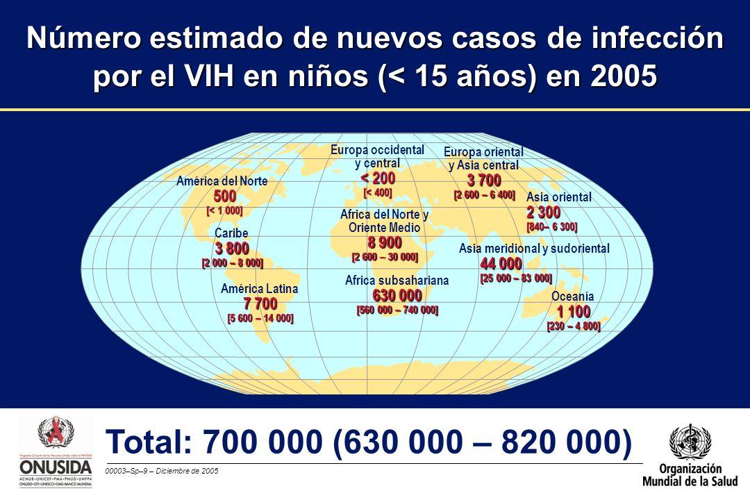 Número estimado de nuevos casos de infección por el VIH en niños (< 15 años) en 2005