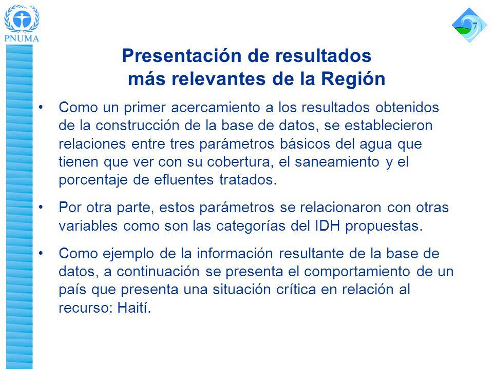 Presentación de resultados más relevantes de la Región