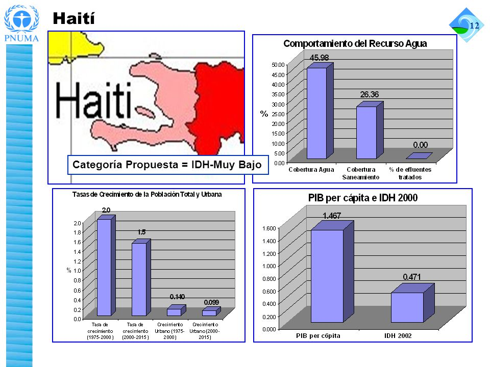 Haití 12 Categoría Propuesta = IDH-Muy Bajo