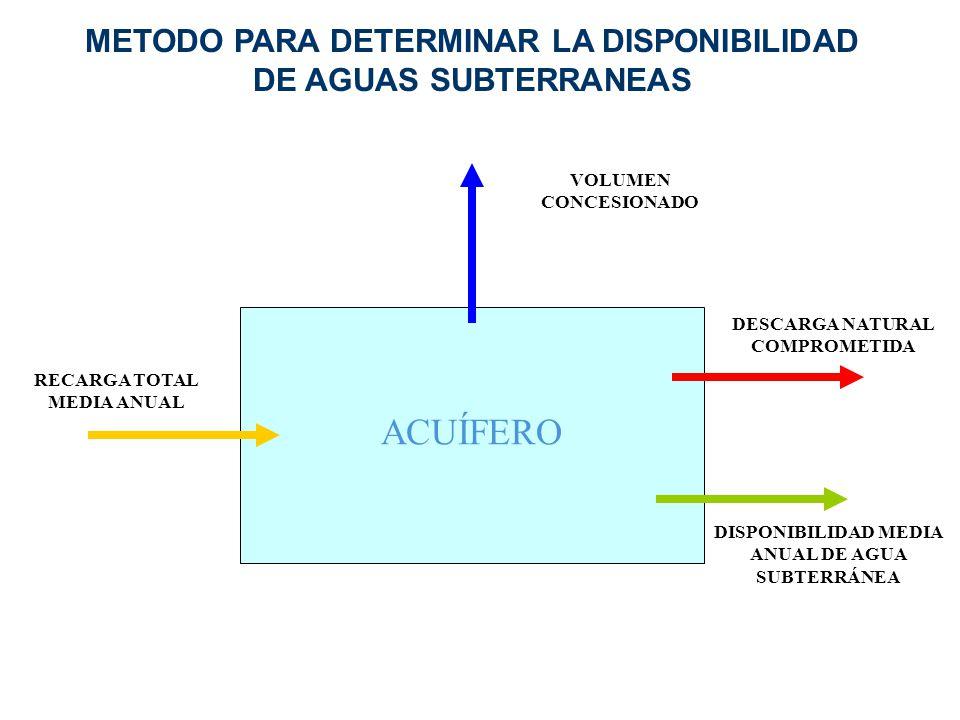 METODO PARA DETERMINAR LA DISPONIBILIDAD DE AGUAS SUBTERRANEAS