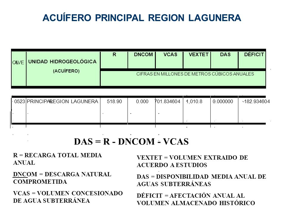 ACUÍFERO PRINCIPAL REGION LAGUNERA